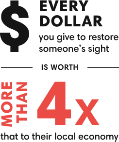 Every dollar you give to restore someone's sight is worth more than 4x that to the local economy